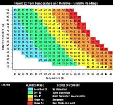 Humidex Table Temperature Chart Chart Relative Humidity