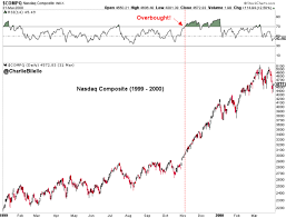 Hang The Charts On The Wall Why Every Investor Should Print Out These Charts And Hang