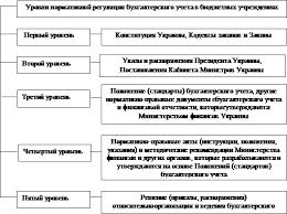 Дипломная работа учет Нематериальных активов в СХП Борис агро  Рис 1 2 Уровни нормативного регулирования бухгалтерского учета