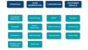 Inbound Marketing Org Chart Digital Strategy Roundpeg