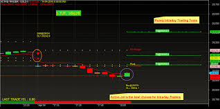 Stock Charts With Buy And Sell Signals Buy Sell Scalper Buy Sell Arrow Scalper Free Indicators