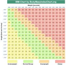 Ideal Bmi Chart Female 50 Correct Ideal Bmi Chart