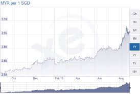 Sgd To Myr Chart 3 Reasons Why The Ringgit Fell Below 3 Against The Singapore