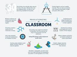 Used Education infographic Can 3d 10 Printing Ways Be In 7TAqTRXg