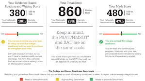 Your 2016 Psat Score Everything You Need To Know