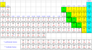 Element Chart With Names And Symbols Modern Periodic Table Of Elements With Names And Symbols