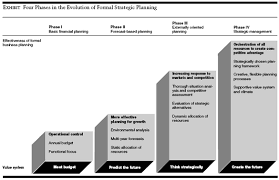 strategic management for competitive advantage phase i basic financial planning