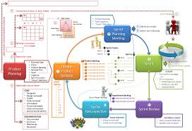 watch more like scrum diagram agile agile process flow diagram agile image about wiring diagram and