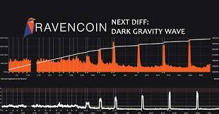 Aeon Coin Difficulty Chart Ravencoin Difficulty Algorithm Incoming Dgw No More Raven
