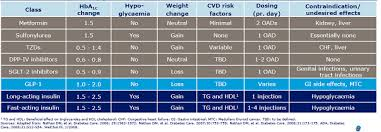 Glp 1 Agonist Comparison Chart Itca 650 Poised For Leadership In Type 2 Diabetes