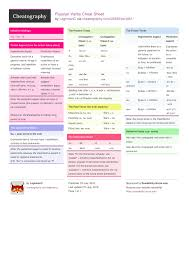 Russian Verbs Cheat Sheet By Laghmanc Download Free From