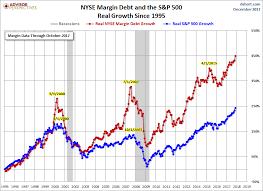Doug Short Blog Nyse Margin Debt And The Market