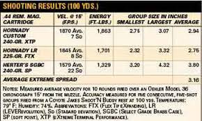 44 Mag Deer Bllistics Chart 270 Ballistics Trajectory Chart