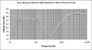 12ax7 Tube Comparison Chart 12ax7 Comparison Of Current Made Tubes Guitarsite