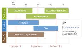 Confluence Timeline Chart Roadmap Planner Macro Atlassian Documentation