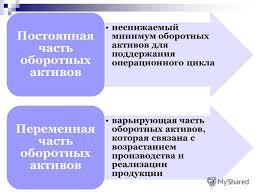 Презентация на тему Тема Управление оборотными активами План  3 неснижаемый
