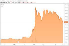 AMC stock under pressure again ...