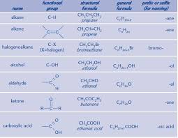 Organic Chemistry Functional Groups Chart Pdf Functional Groups Organic Chemistry A Level