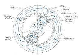3 phase generator stator wiring diagram wiring diagram data 3 phase generator stator wiring diagram 3 phase generator stator wiring diagram