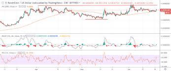 Ravencoin Price Analysis Rvn Usd Phoenix Rising Crypto