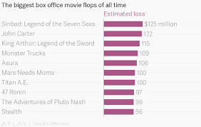 Movie Box Office Charts The Biggest Box Office Movie Flops Of All Time