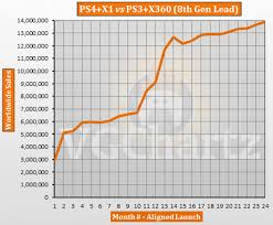 Playstation 3 Vs Xbox 360 Comparison Chart Ps4 And Xbox One Vs Ps3 And Xbox 360 Aligned Sales