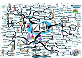 mind map william shakespeare richard iii character analysis   as image