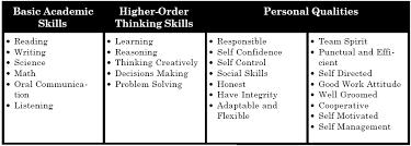 List Of Skills For Employment Employment Skills List Major Magdalene Project Org