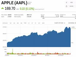 Aapl Stock Quote Best Aapl Stock Quote Cnn Apple Price Today Greatestquoteswin