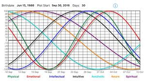 Free Daily Biorhythm Charts Biorhythm Calculator By True Blue Apps