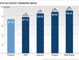 Minimum Wage Increase Chart Minimum Wage Increases For Workers In Eight States Dec 23