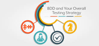 How Does Bdd Impact Your Overall Testing Strategy Gurock