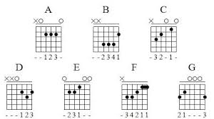 How To Read Guitar Chords For Beginners Jerry Price Medium