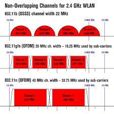 Wimax Frequency Band Chart Wlan Frequency Bands Channels Cablefree
