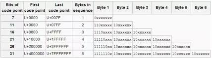 Utf 8 Chart Utf 8 Table Lychee