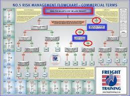 Incoterms 2010 Risk Chart Pin By Alex Hammer On Business Images Risk Management