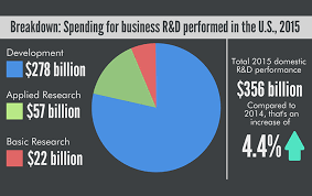 2015 Us Budget Pie Chart Business R D Performed In Us Reached 356 Billion In 2015