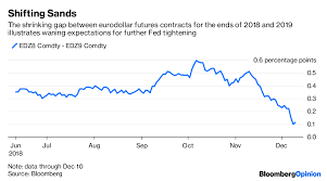 In Charts Financial Markets In 2019 Bloomberg