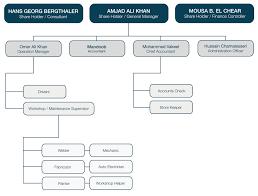 Mha Organisation Chart Mha Organization Chart