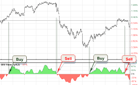 Stock Charts With Buy And Sell Signals Technical Analysis Volume Stock Charts