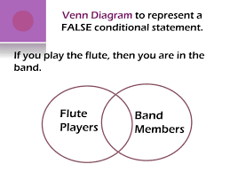 Write A Conditional Statement From The Venn Diagram Ppt Conditional Statements Powerpoint Presentation Id