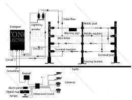 wiring diagram for electric fence wiring image domestic electric fence wiring diagram domestic discover your on wiring diagram for electric fence