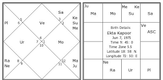 Ekta Kapoor Birth Chart Ekta Kapoor Kundli Horoscope By