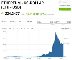 Ethereum Price Eth Usd Chart Ethereum Us Dollar