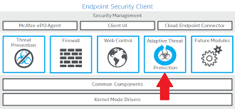 Mcafee Support Community Adaptive Threat Protection
