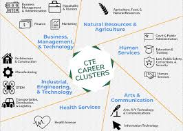 16 Career Clusters Chart Career And Technical Education Chesterfield County Public