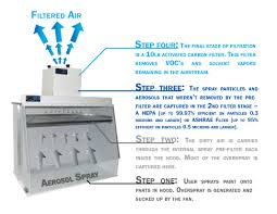 sentry air systems inc product spotlight portable spray booth airflow of ductless spray hood
