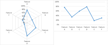 Radar Chart Excel 2010 Excel Charting Dos And Donts Peltier Tech Blog
