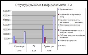 Реферат Заработная плата и затраты на персонал  Заработная плата и затраты на персонал курсовая