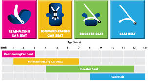 How To Choose The Best Car Seat Car Seat Buying Guide